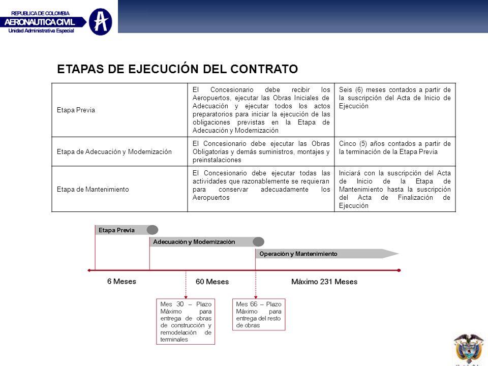 ETAPAS DE EJECUCIÓN DEL CONTRATO
