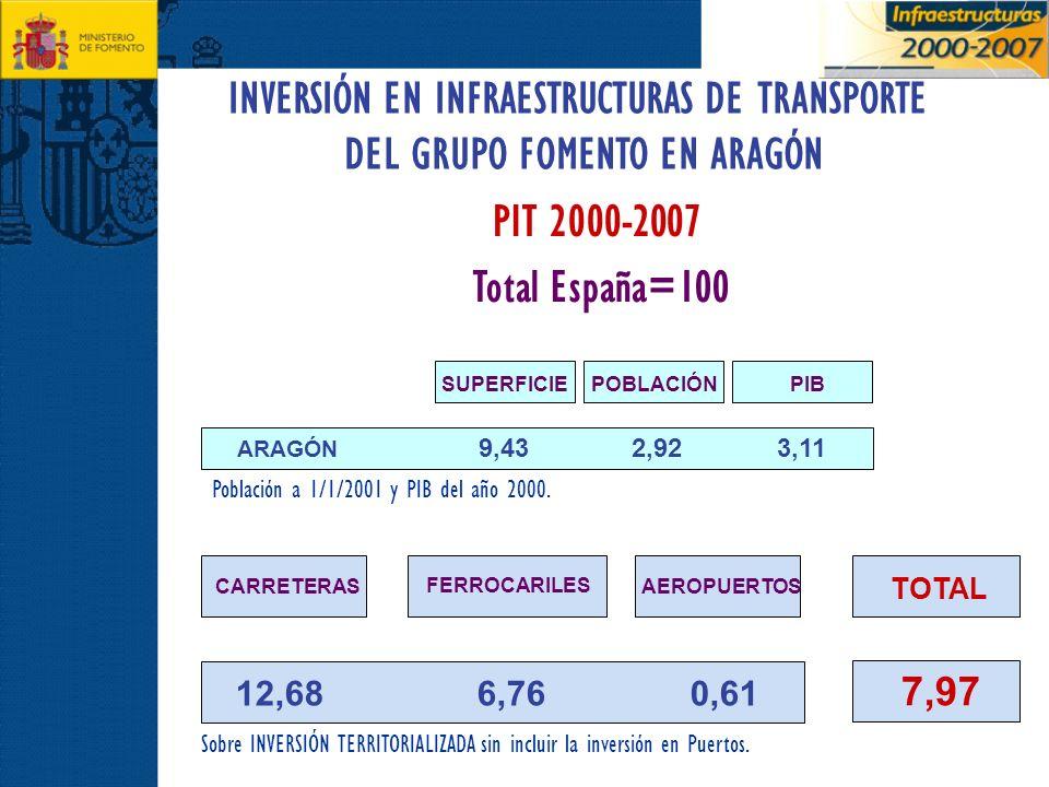 INVERSIÓN EN INFRAESTRUCTURAS DE TRANSPORTE