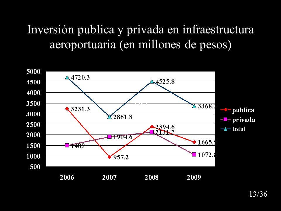 Inversión publica y privada en infraestructura aeroportuaria (en millones de pesos)