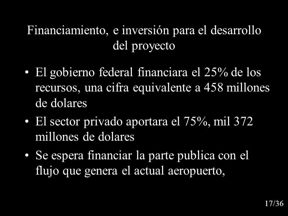 Financiamiento, e inversión para el desarrollo del proyecto