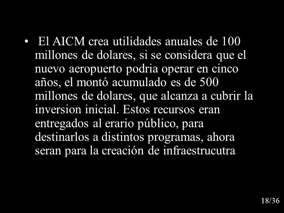El AICM crea utilidades anuales de 100 millones de dolares, si se considera que el nuevo aeropuerto podria operar en cinco años, el montó acumulado es de 500 millones de dolares, que alcanza a cubrir la inversion inicial. Estos recursos eran entregados al erario público, para destinarlos a distintos programas, ahora seran para la creación de infraestrucutra