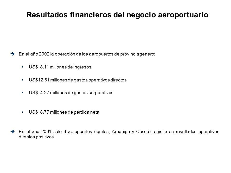 Resultados financieros del negocio aeroportuario