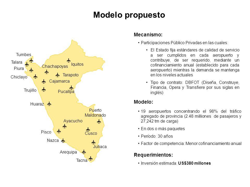 Modelo propuesto Mecanismo: Modelo: Requerimientos: