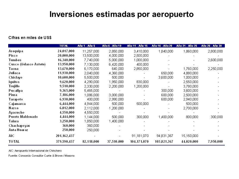 Inversiones estimadas por aeropuerto