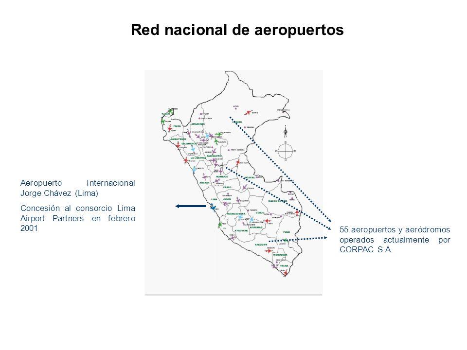 Red nacional de aeropuertos