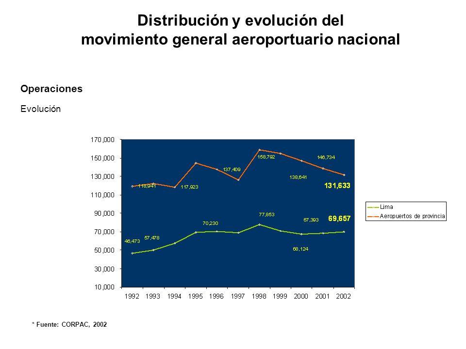 Distribución y evolución del movimiento general aeroportuario nacional