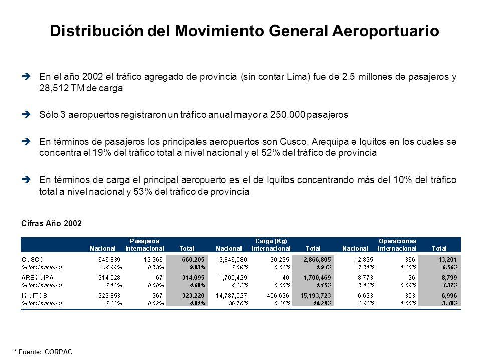 Distribución del Movimiento General Aeroportuario