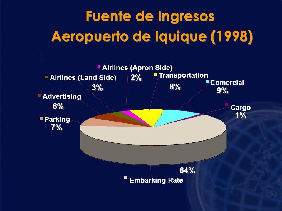 Aeropuerto de Iquique (1998)