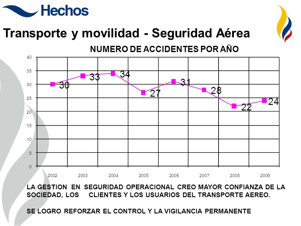 NUMERO DE ACCIDENTES POR AÑO