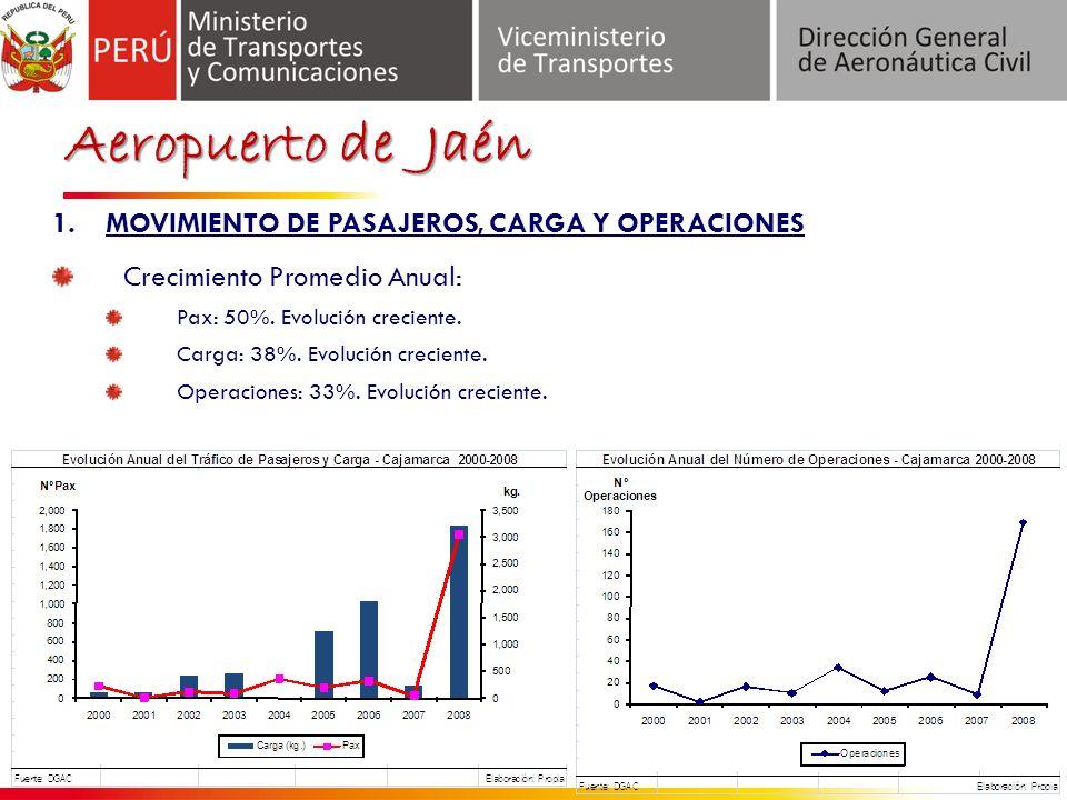 Aeropuerto de Jaén MOVIMIENTO DE PASAJEROS, CARGA Y OPERACIONES