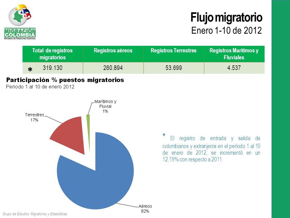 Flujo migratorio Enero 1-10 de 2012
