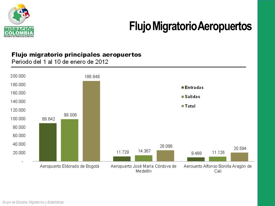 Flujo Migratorio Aeropuertos