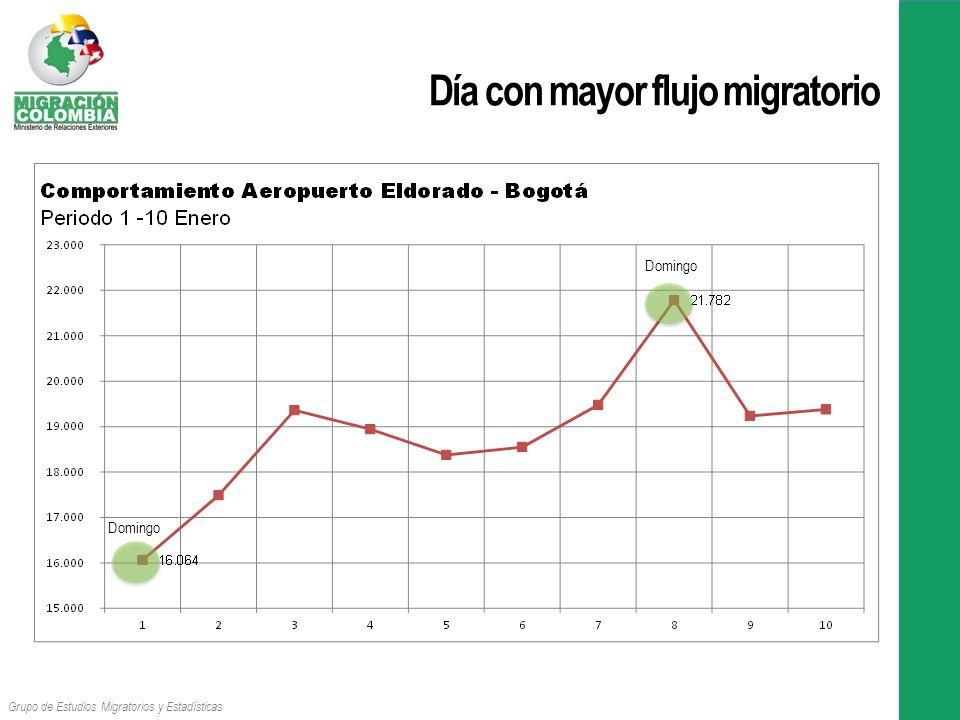Día con mayor flujo migratorio