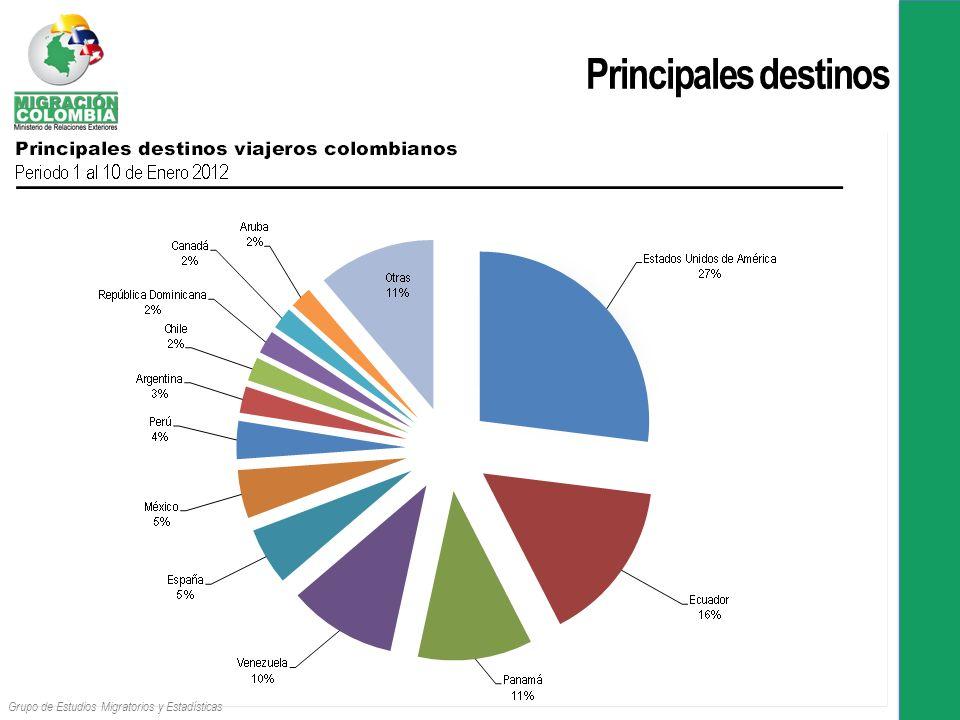 Principales destinos Grupo de Estudios Migratorios y Estadísticas