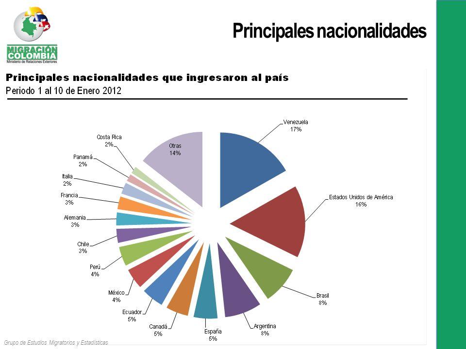 Principales nacionalidades