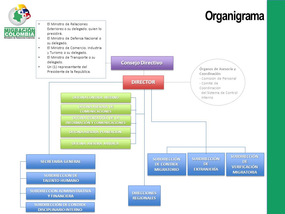 Organigrama Consejo Directivo DIRECTOR SUBDIRECCIÓN DE SUBDIRECCIÓN