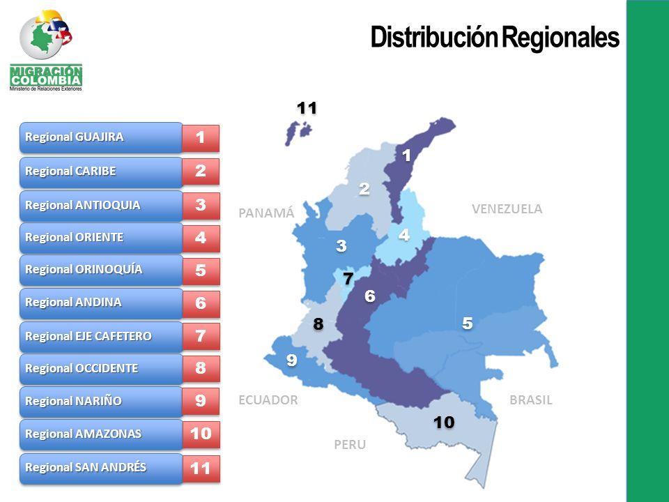 Distribución Regionales