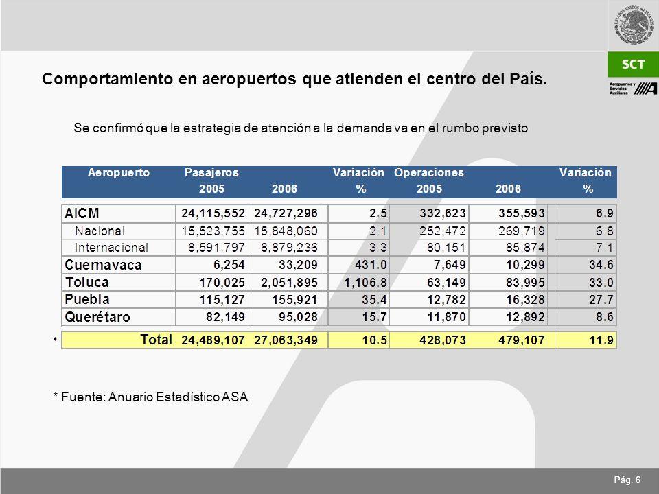 Comportamiento en aeropuertos que atienden el centro del País.
