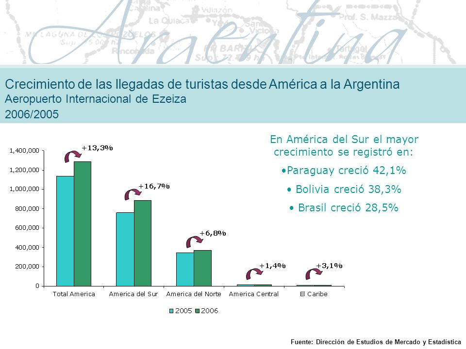 En América del Sur el mayor crecimiento se registró en: