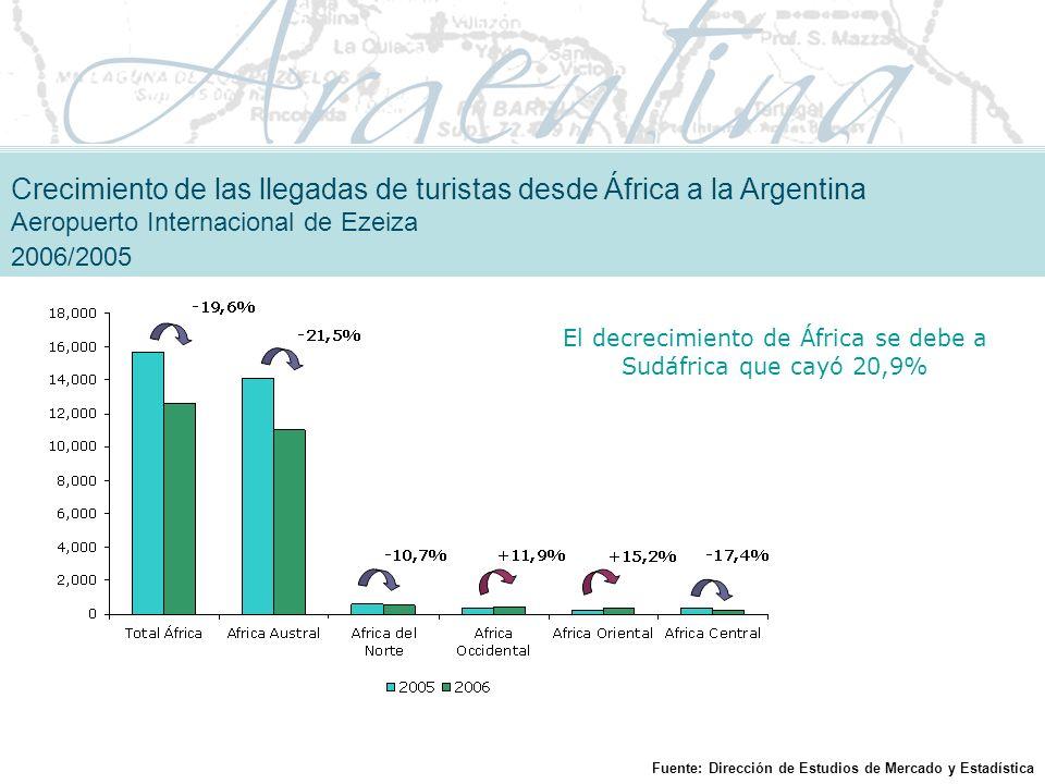 El decrecimiento de África se debe a Sudáfrica que cayó 20,9%