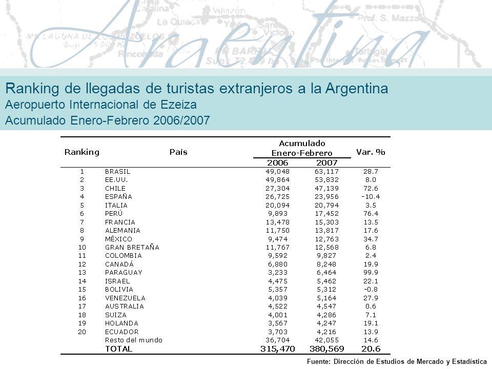 Ranking de llegadas de turistas extranjeros a la Argentina Aeropuerto Internacional de Ezeiza Acumulado Enero-Febrero 2006/2007
