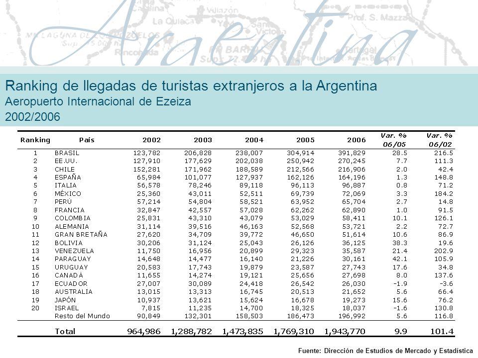 Ranking de llegadas de turistas extranjeros a la Argentina Aeropuerto Internacional de Ezeiza 2002/2006