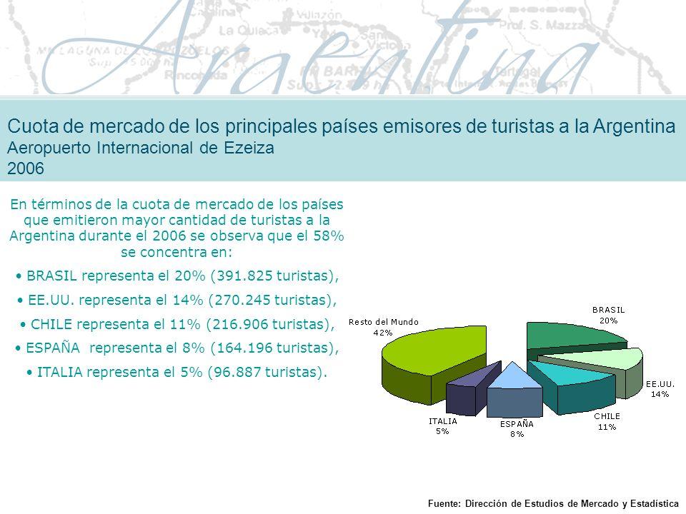 Cuota de mercado de los principales países emisores de turistas a la Argentina Aeropuerto Internacional de Ezeiza 2006