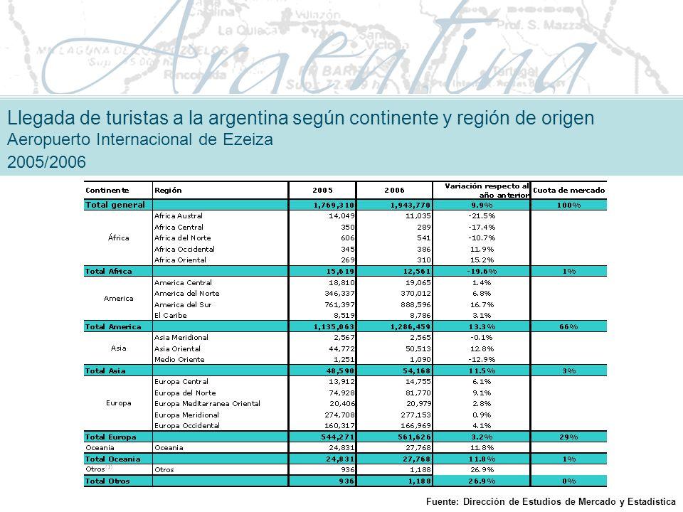 Llegada de turistas a la argentina según continente y región de origen Aeropuerto Internacional de Ezeiza 2005/2006