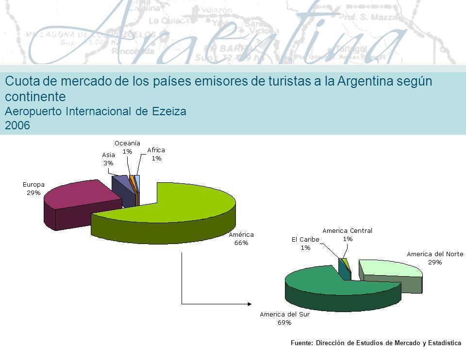 Cuota de mercado de los países emisores de turistas a la Argentina según continente Aeropuerto Internacional de Ezeiza 2006