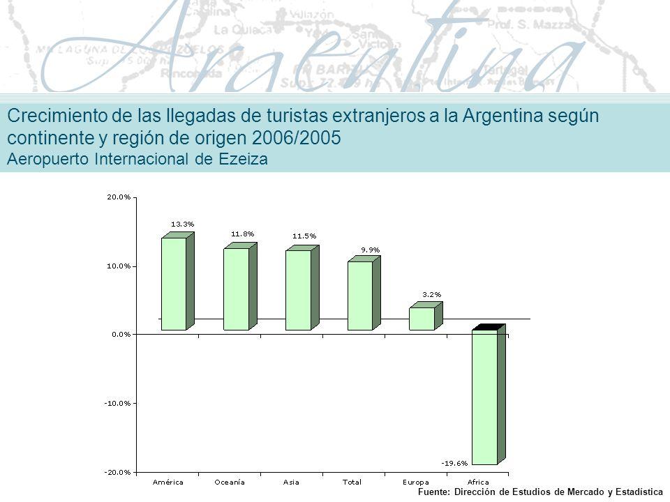 Crecimiento de las llegadas de turistas extranjeros a la Argentina según continente y región de origen 2006/2005 Aeropuerto Internacional de Ezeiza