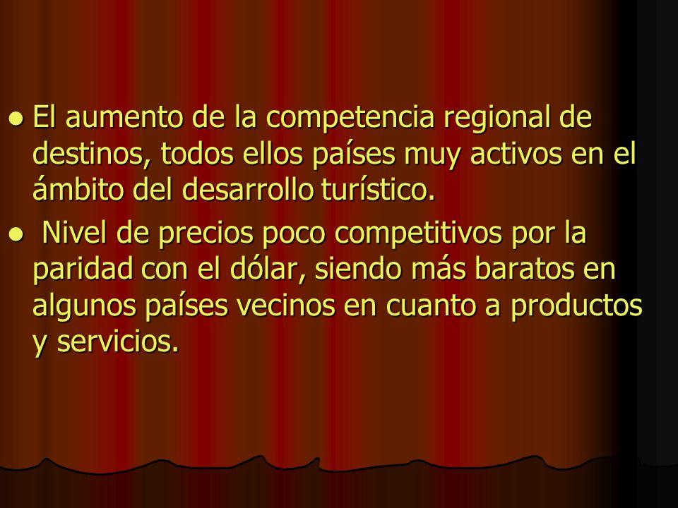 El aumento de la competencia regional de destinos, todos ellos países muy activos en el ámbito del desarrollo turístico.