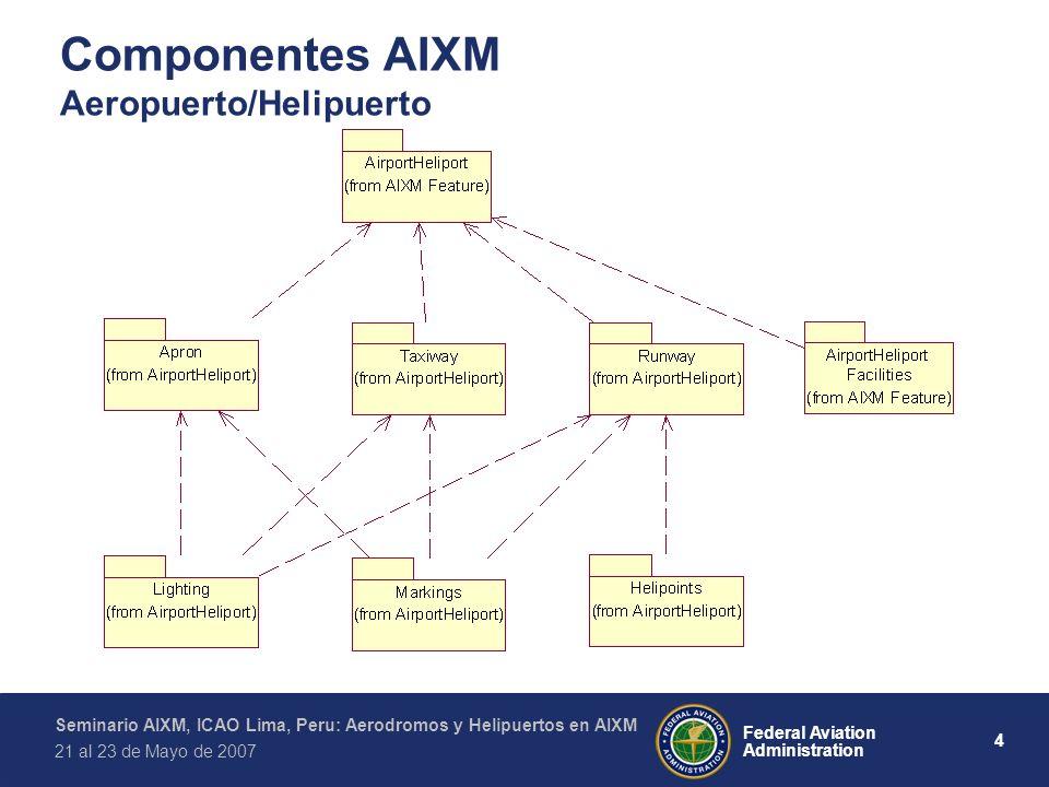 Componentes AIXM Aeropuerto/Helipuerto