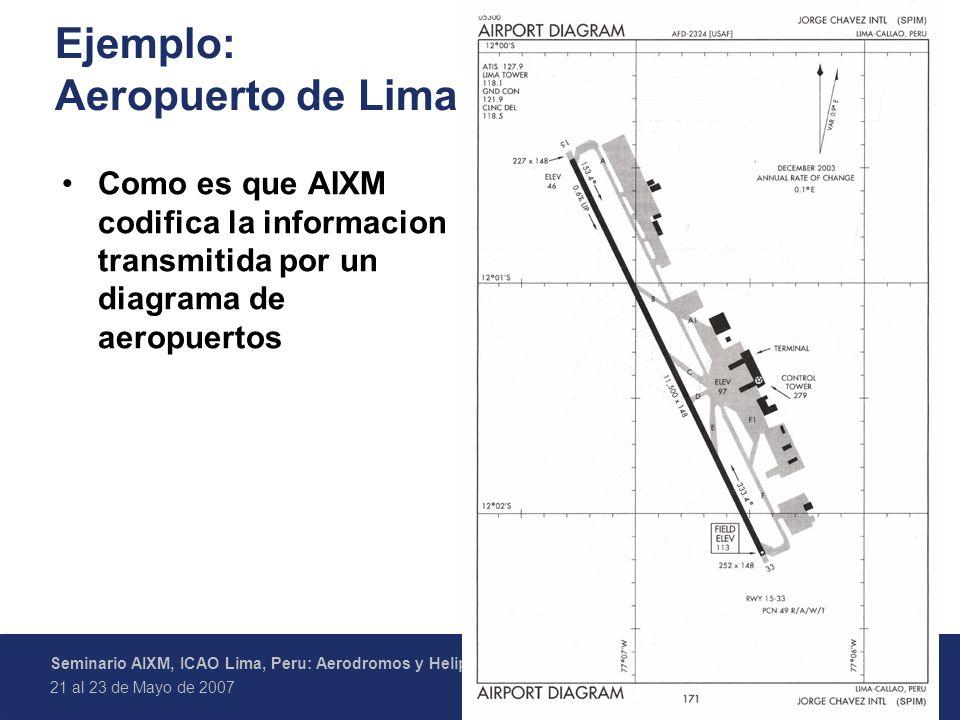Ejemplo: Aeropuerto de Lima