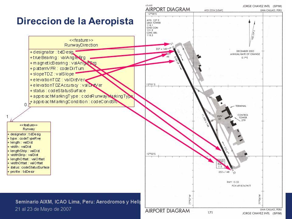 Direccion de la Aeropista