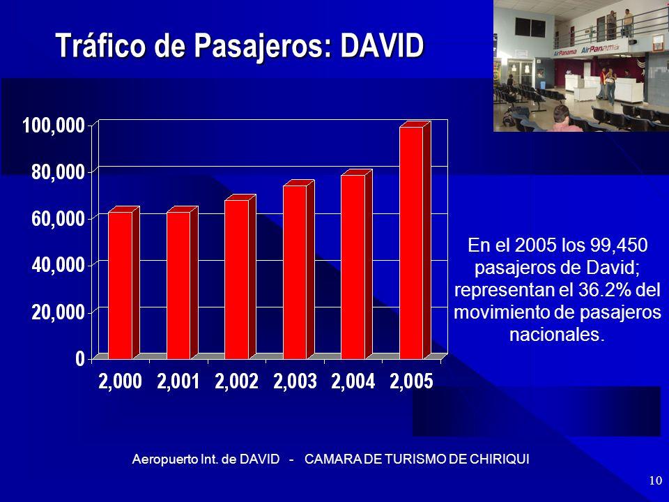 Tráfico de Pasajeros: DAVID