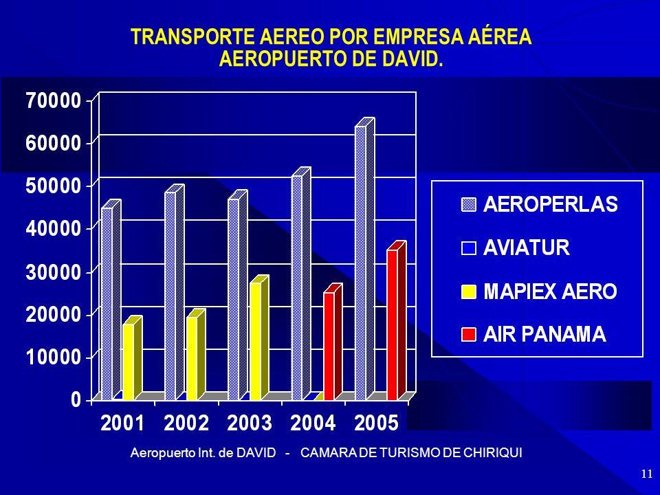 TRANSPORTE AEREO POR EMPRESA AÉREA AEROPUERTO DE DAVID.