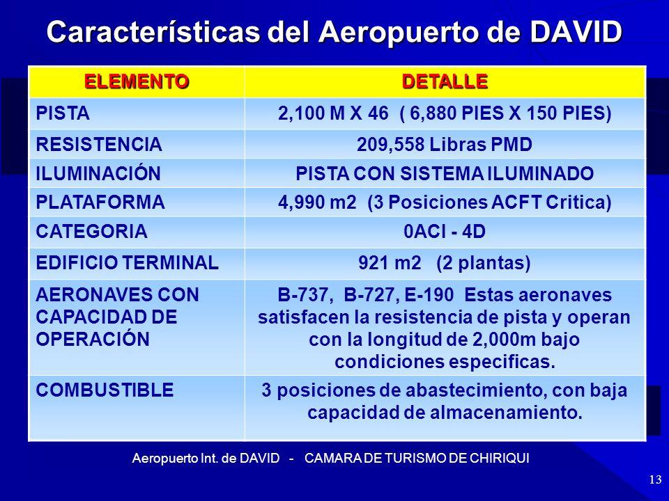 Características del Aeropuerto de DAVID