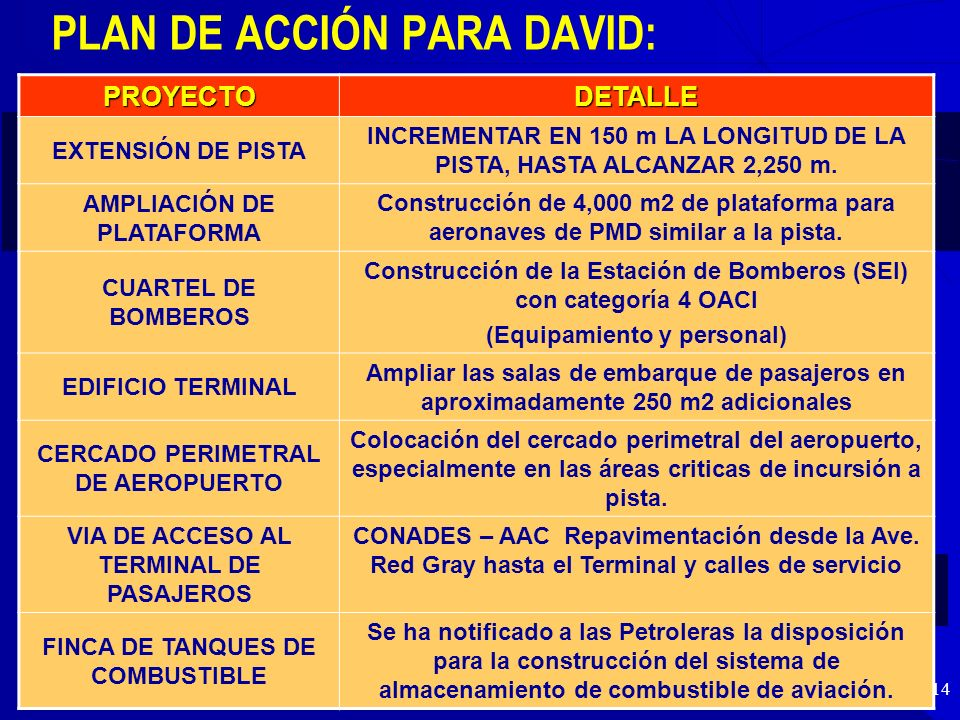 PLAN DE ACCIÓN PARA DAVID:
