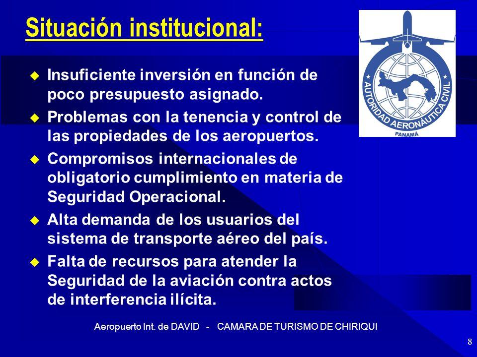 Situación institucional: