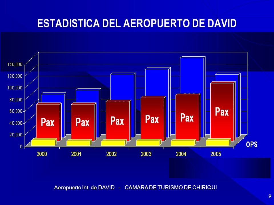 ESTADISTICA DEL AEROPUERTO DE DAVID