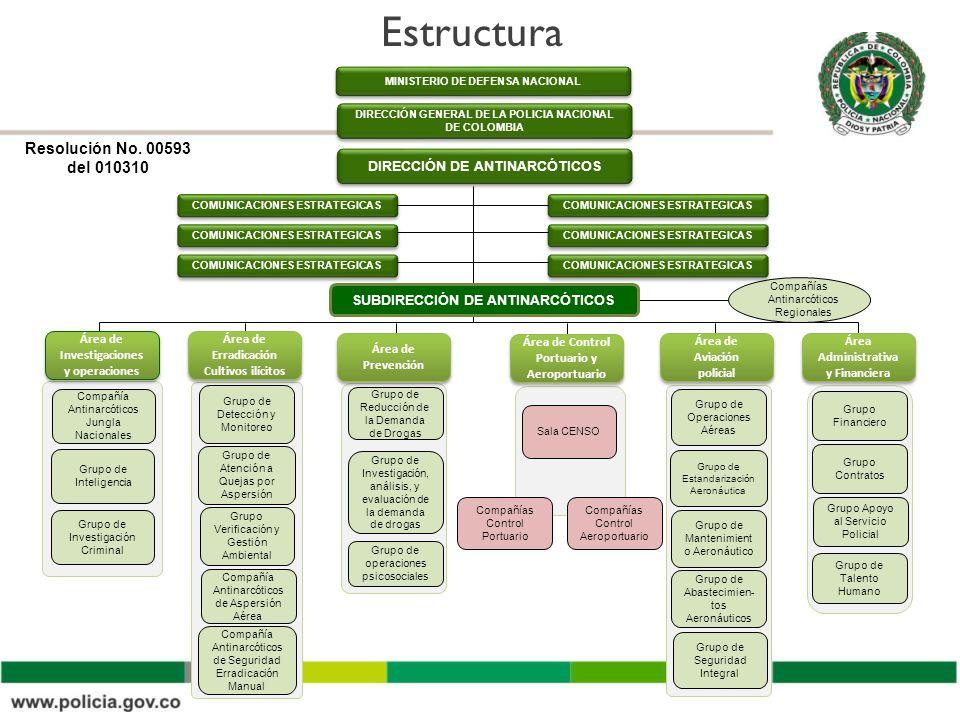 Estructura Resolución No. 00593 del 010310 DIRECCIÓN DE ANTINARCÓTICOS
