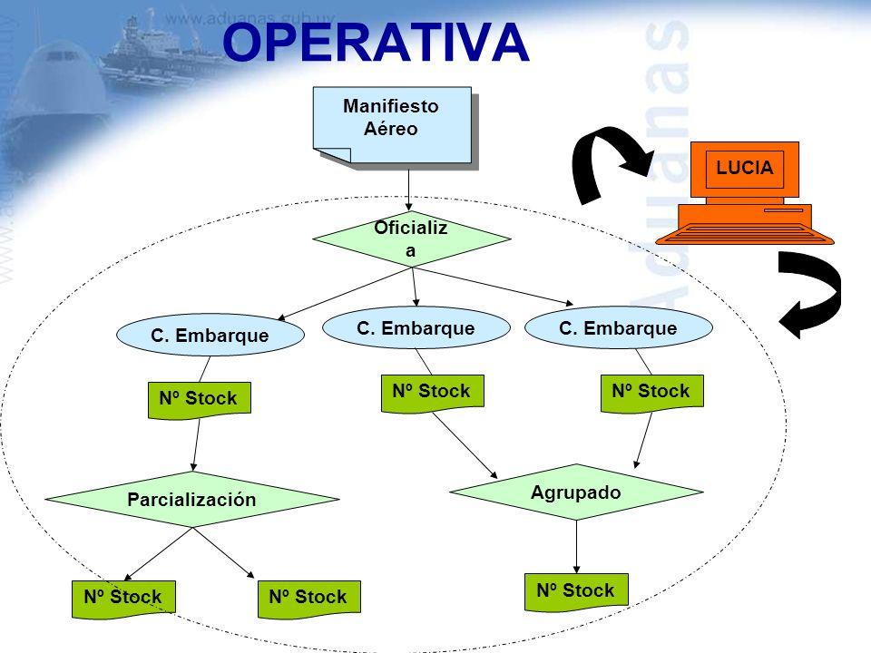 OPERATIVA Manifiesto Aéreo LUCIA Oficializa C. Embarque C. Embarque