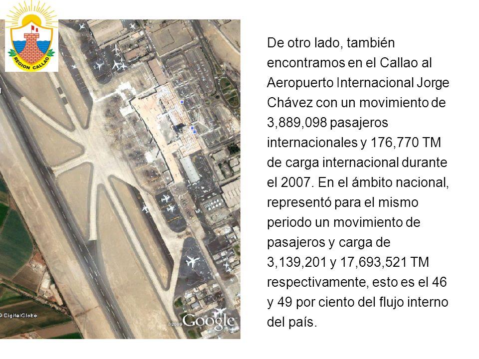 De otro lado, también encontramos en el Callao al Aeropuerto Internacional Jorge Chávez con un movimiento de 3,889,098 pasajeros internacionales y 176,770 TM de carga internacional durante el 2007.