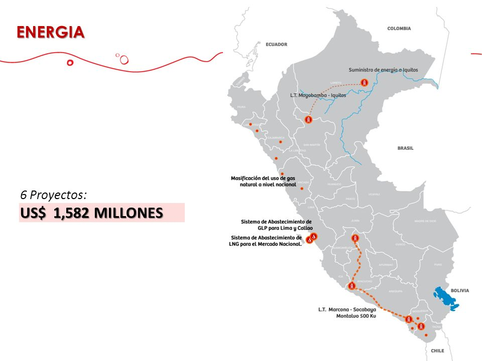 ENERGIA 6 Proyectos: US$ 1,582 MILLONES