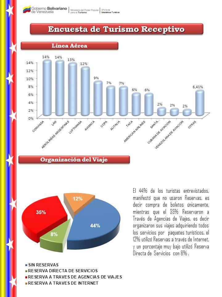 Encuesta de Turismo Receptivo Organización del Viaje