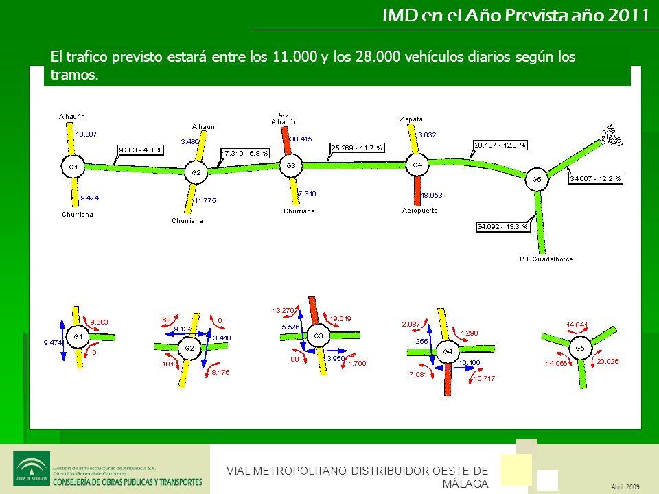 IMD en el Año Prevista año 2011