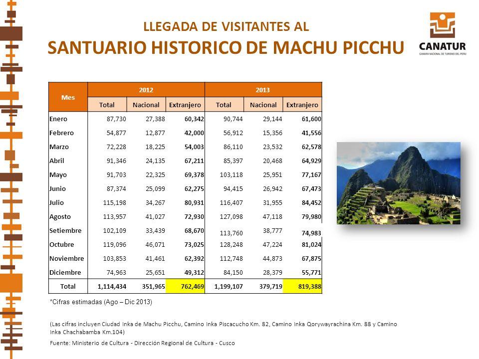 LLEGADA DE VISITANTES AL SANTUARIO HISTORICO DE MACHU PICCHU