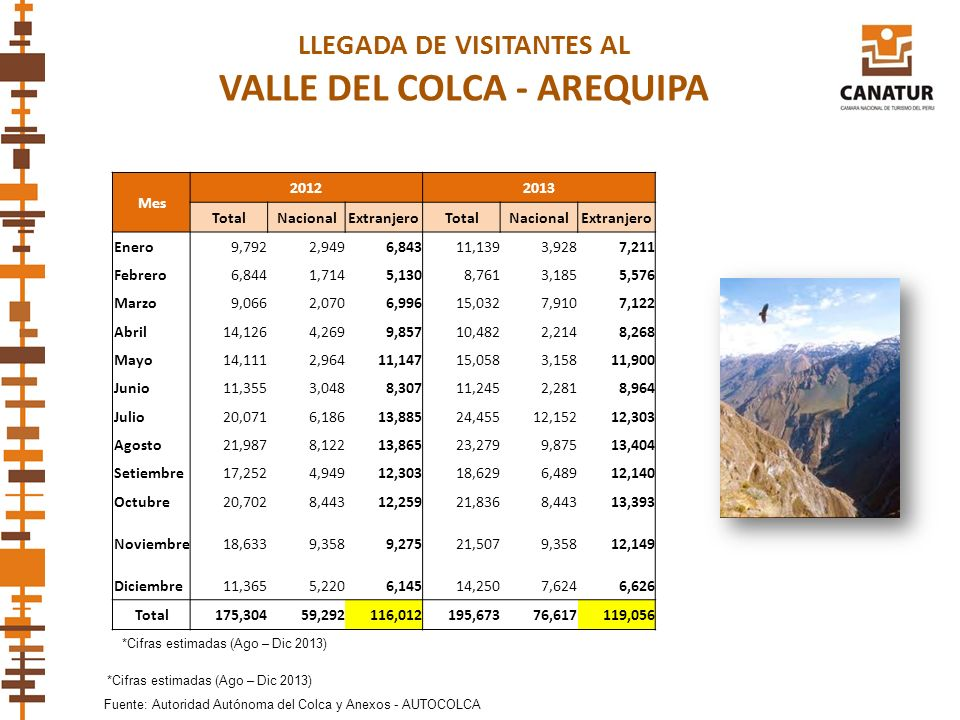 LLEGADA DE VISITANTES AL VALLE DEL COLCA - AREQUIPA