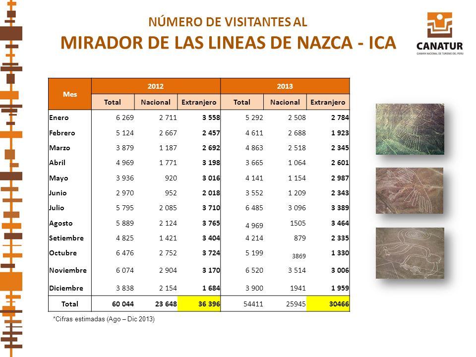 NÚMERO DE VISITANTES AL MIRADOR DE LAS LINEAS DE NAZCA - ICA