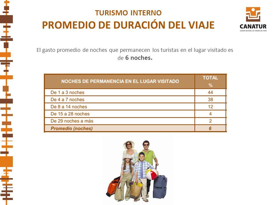 PROMEDIO DE DURACIÓN DEL VIAJE